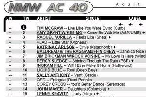 New Music Weekly Hot AC Radio Airplay - Liquid Blue